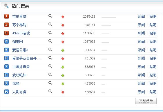百度搜索风云榜
