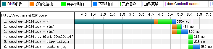 利用DNSPod优化DNS解析时间