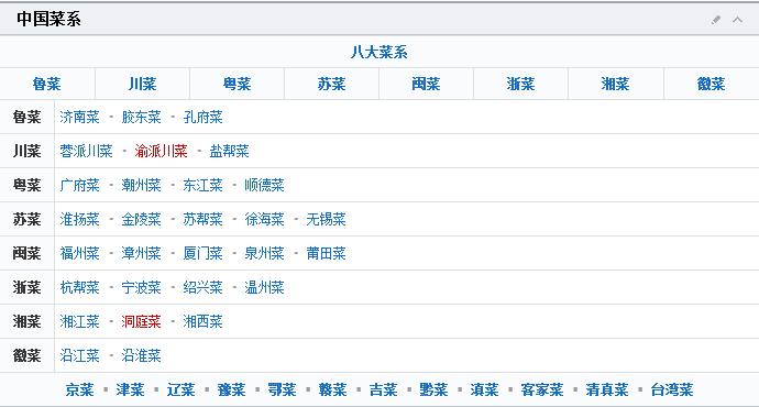 中国八大菜系表格