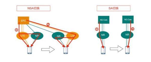 说清楚,5G SA和NSA到底有啥区别?