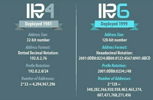 IPv4和IPv6的区别